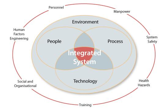 Integrated System Venn Diagram